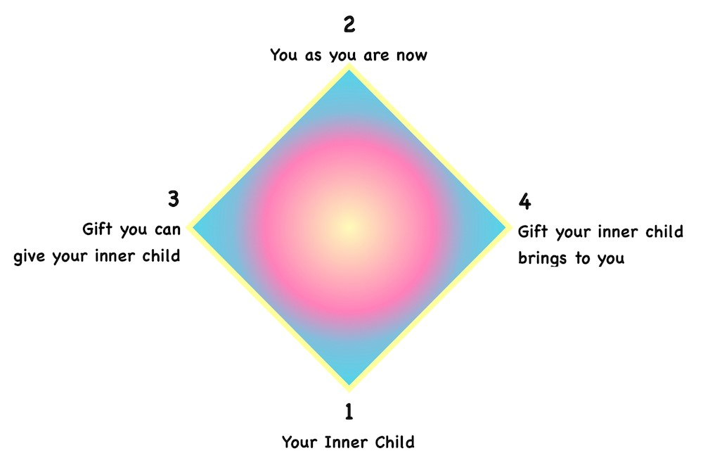 Inner Child Layout
